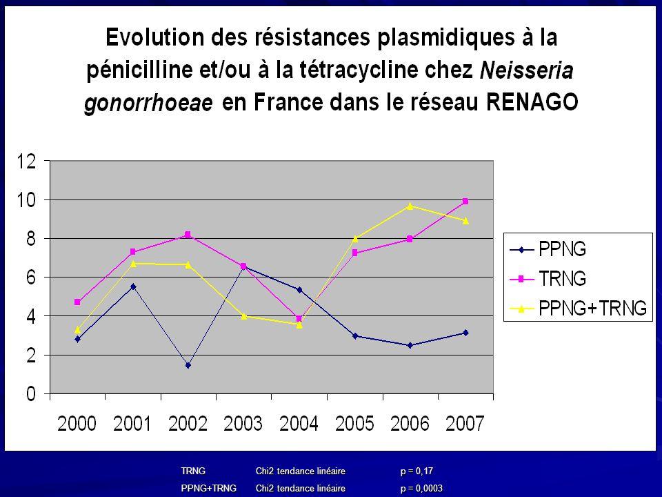 TRNG Chi2 tendance linéaire p = 0,17 PPNG+TRNG Chi2 tendance linéaire p = 0,0003
