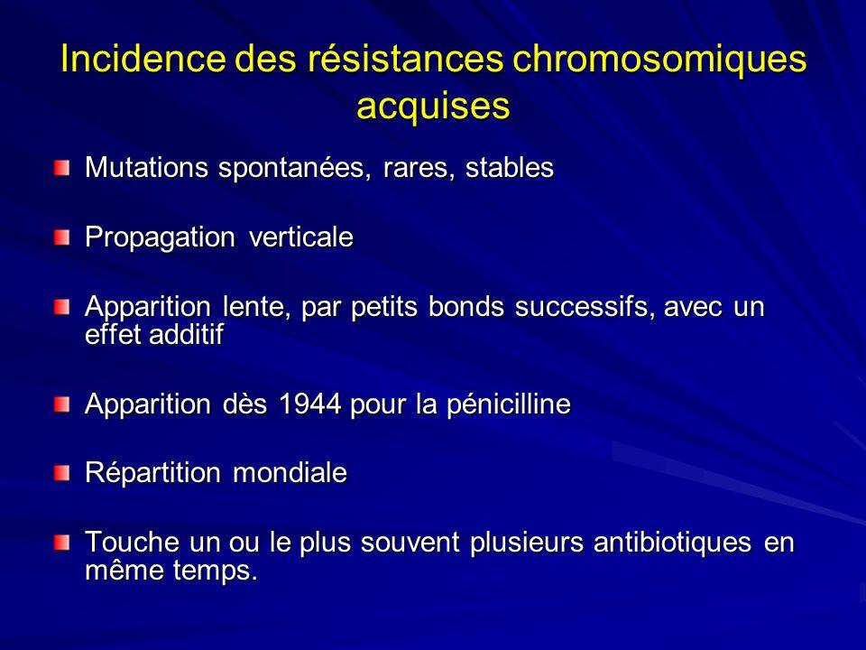 Incidence des résistances chromosomiques acquises Mutations spontanées, rares, stables Propagation verticale Apparition lente, par petits bonds succes