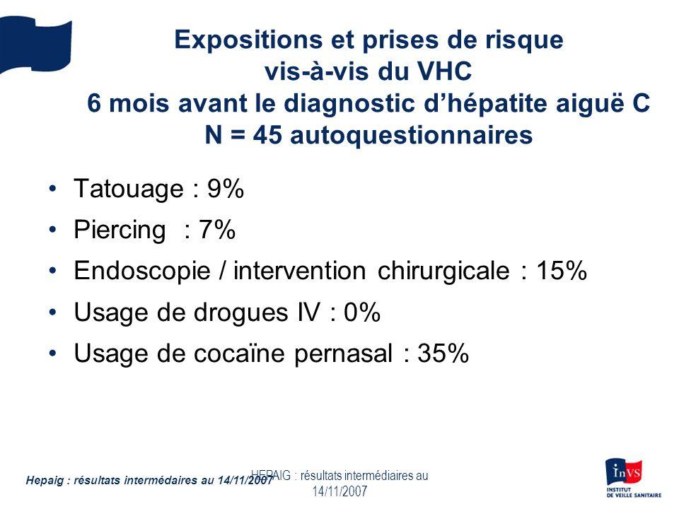 HEPAIG : résultats intermédiaires au 14/11/2007 Expositions et prises de risque vis-à-vis du VHC 6 mois avant le diagnostic dhépatite aiguë C N = 45 a