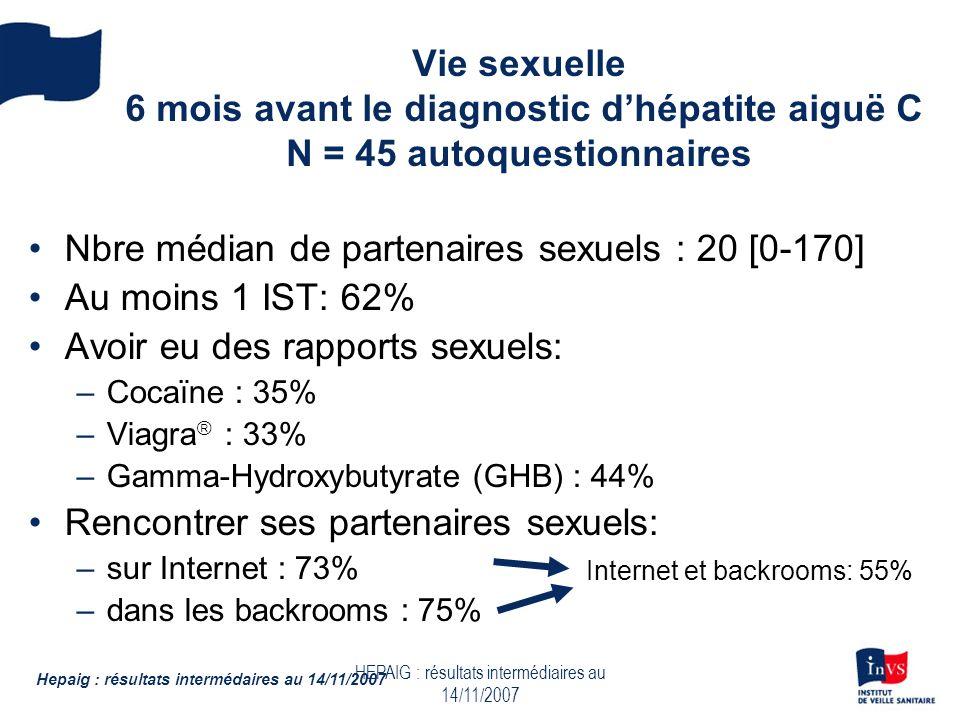 HEPAIG : résultats intermédiaires au 14/11/2007 Vie sexuelle 6 mois avant le diagnostic dhépatite aiguë C N = 45 autoquestionnaires Nbre médian de partenaires sexuels : 20 [0-170] Au moins 1 IST: 62% Avoir eu des rapports sexuels: –Cocaïne : 35% –Viagra : 33% –Gamma-Hydroxybutyrate (GHB) : 44% Rencontrer ses partenaires sexuels: –sur Internet : 73% –dans les backrooms : 75% Hepaig : résultats intermédaires au 14/11/2007 Internet et backrooms: 55%