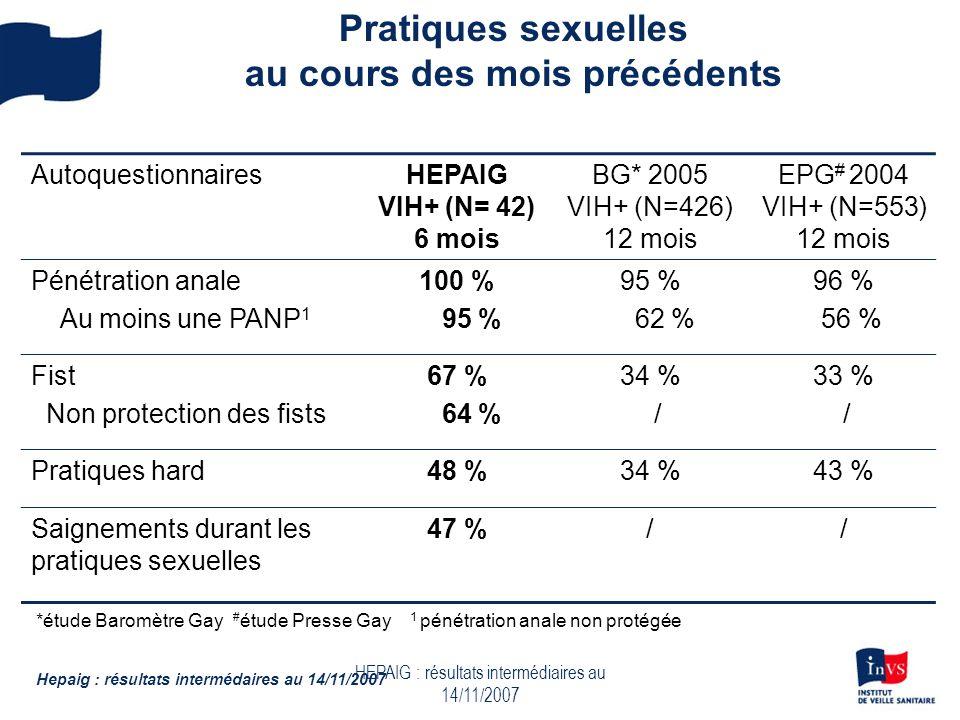 HEPAIG : résultats intermédiaires au 14/11/2007 Pratiques sexuelles au cours des mois précédents Hepaig : résultats intermédaires au 14/11/2007 AutoquestionnairesHEPAIG VIH+ (N= 42) 6 mois BG* 2005 VIH+ (N=426) 12 mois EPG # 2004 VIH+ (N=553) 12 mois Pénétration anale Au moins une PANP 1 100 % 95 % 62 % 96 % 56 % Fist Non protection des fists 67 % 64 % 34 % / 33 % / Pratiques hard48 %34 %43 % Saignements durant les pratiques sexuelles 47 %// *étude Baromètre Gay # étude Presse Gay 1 pénétration anale non protégée