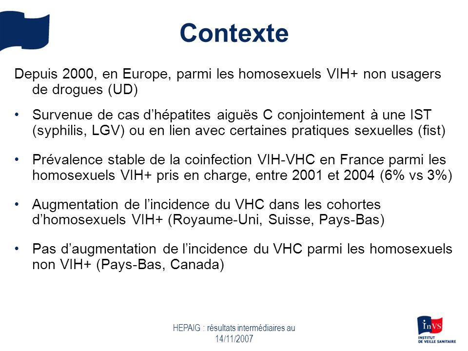 HEPAIG : résultats intermédiaires au 14/11/2007 Contexte Depuis 2000, en Europe, parmi les homosexuels VIH+ non usagers de drogues (UD) Survenue de cas dhépatites aiguës C conjointement à une IST (syphilis, LGV) ou en lien avec certaines pratiques sexuelles (fist) Prévalence stable de la coinfection VIH-VHC en France parmi les homosexuels VIH+ pris en charge, entre 2001 et 2004 (6% vs 3%) Augmentation de lincidence du VHC dans les cohortes dhomosexuels VIH+ (Royaume-Uni, Suisse, Pays-Bas) Pas daugmentation de lincidence du VHC parmi les homosexuels non VIH+ (Pays-Bas, Canada)