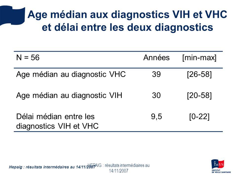 HEPAIG : résultats intermédiaires au 14/11/2007 Age médian aux diagnostics VIH et VHC et délai entre les deux diagnostics N = 56Années[min-max] Age médian au diagnostic VHC39[26-58] Age médian au diagnostic VIH30[20-58] Délai médian entre les diagnostics VIH et VHC 9,5[0-22] Hepaig : résultats intermédaires au 14/11/2007