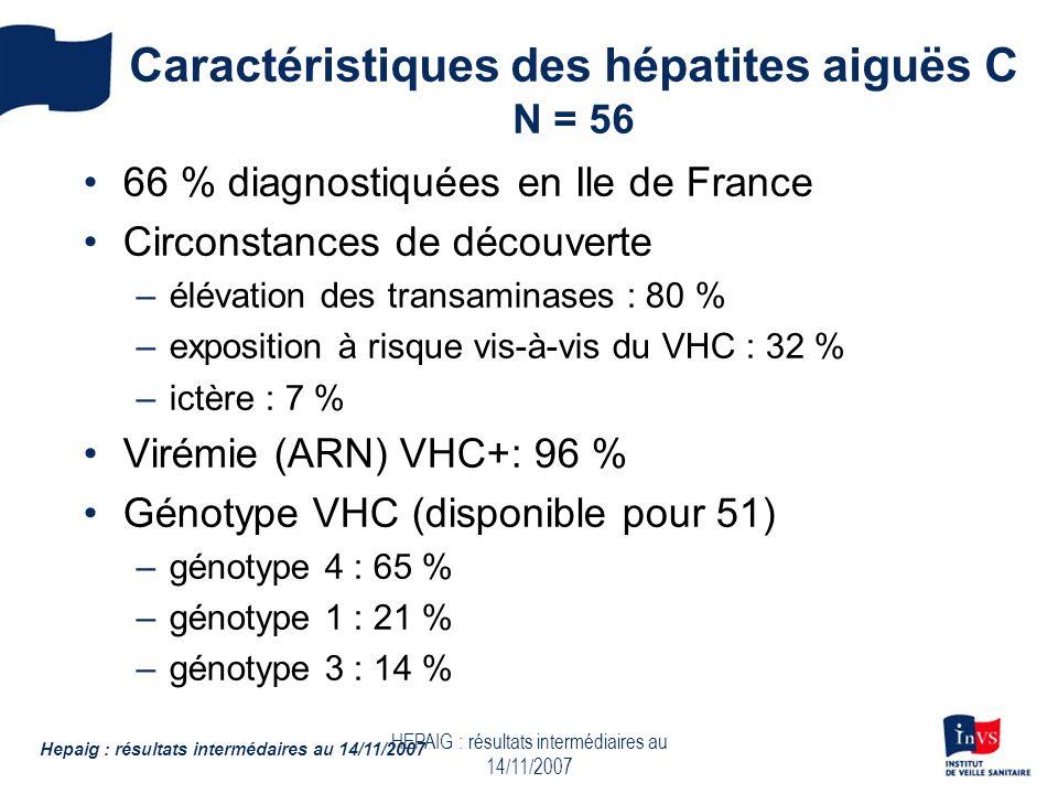 HEPAIG : résultats intermédiaires au 14/11/2007 Caractéristiques des hépatites aiguës C N = 56 66 % diagnostiquées en Ile de France Circonstances de découverte –élévation des transaminases : 80 % –exposition à risque vis-à-vis du VHC : 32 % –ictère : 7 % Virémie (ARN) VHC+: 96 % Génotype VHC (disponible pour 51) –génotype 4 : 65 % –génotype 1 : 21 % –génotype 3 : 14 % Hepaig : résultats intermédaires au 14/11/2007