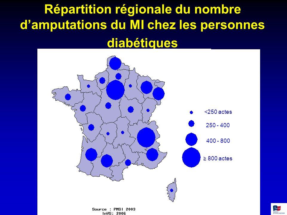 Répartition régionale du nombre damputations du MI chez les personnes diabétiques <250 actes 250 - 400 400 - 800 800 actes