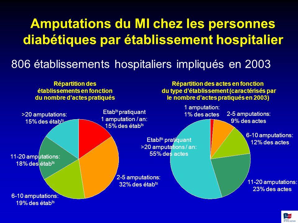 Amputations du MI chez les personnes diabétiques par établissement hospitalier 806 établissements hospitaliers impliqués en 2003 Répartition des établ