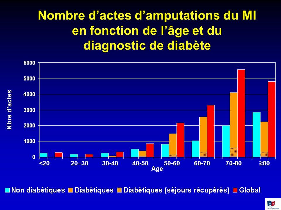Nombre dactes damputations du MI en fonction de lâge et du diagnostic de diabète <20 20–30 30-40 40-50 50-60 60-70 70-80 80