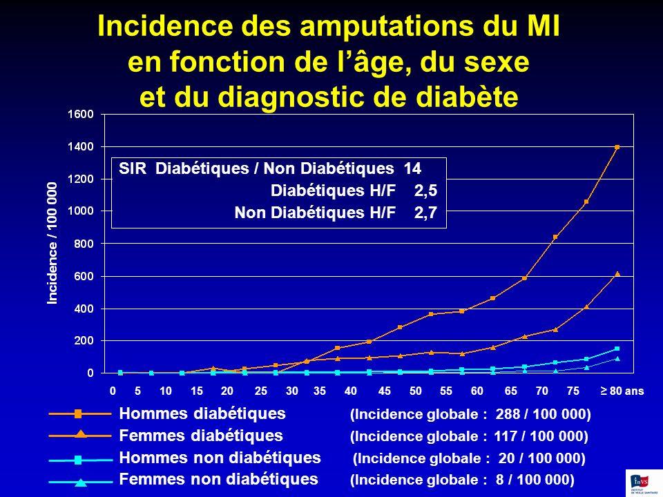 Incidence des amputations du MI en fonction de lâge, du sexe et du diagnostic de diabète Hommes diabétiques (Incidence globale : 288 / 100 000) Femmes