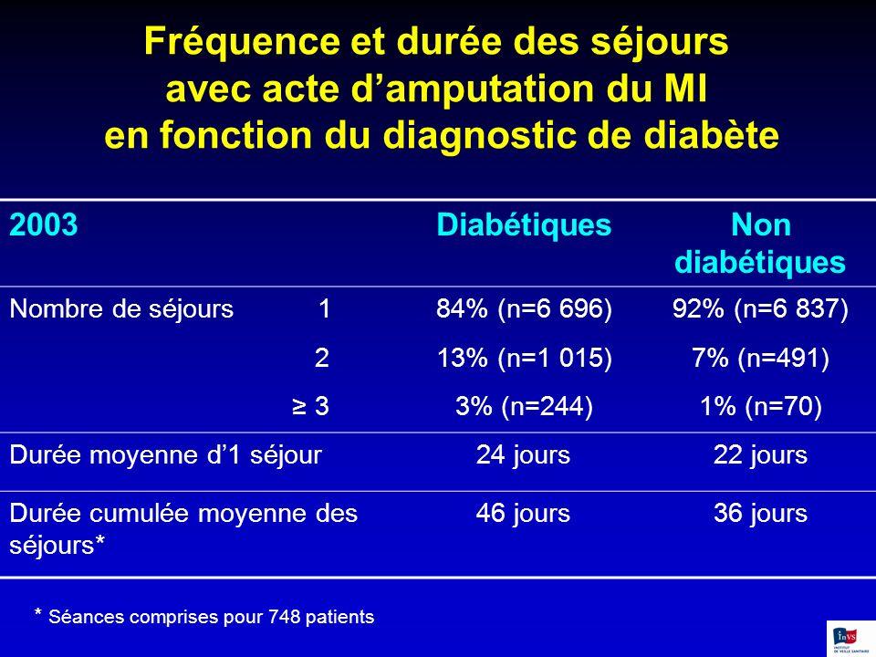 Fréquence et durée des séjours avec acte damputation du MI en fonction du diagnostic de diabète 2003DiabétiquesNon diabétiques Nombre de séjours 184%