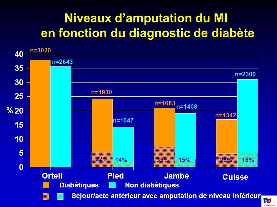 Niveaux damputation du MI en fonction du diagnostic de diabète n=3020 n=2643 n=1930 n=1047 n=1663 n=1408 n=1342 n=2300 28%16%35%15% 22% 14% OrteilPied