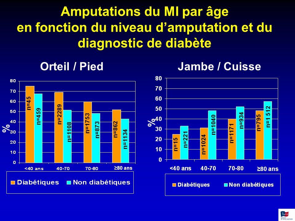 Amputations du MI par âge en fonction du niveau damputation et du diagnostic de diabète n=45 n=2289 n=1753 n=862 n=459 n=1108 n=873 n=1134 % Orteil /