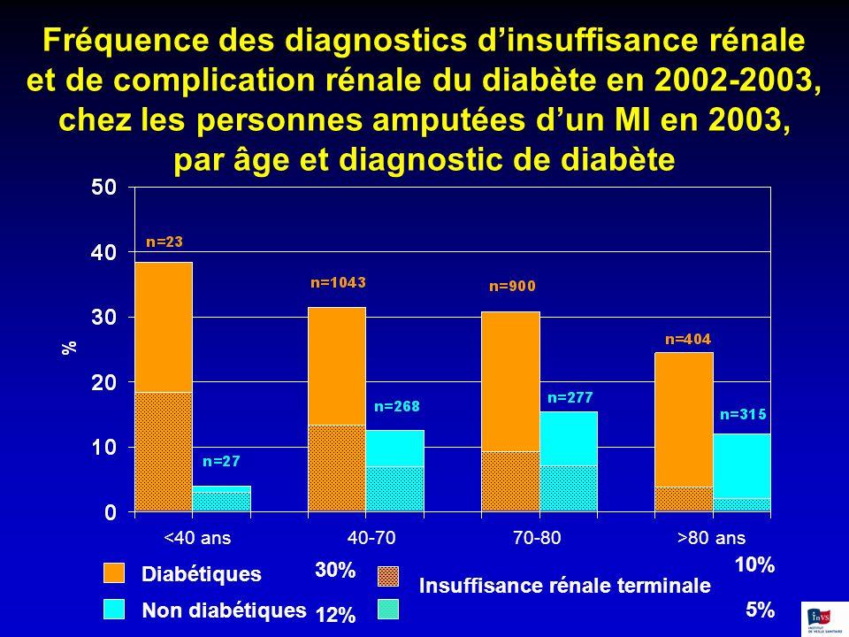 Fréquence des diagnostics dinsuffisance rénale et de complication rénale du diabète en 2002-2003, chez les personnes amputées dun MI en 2003, par âge
