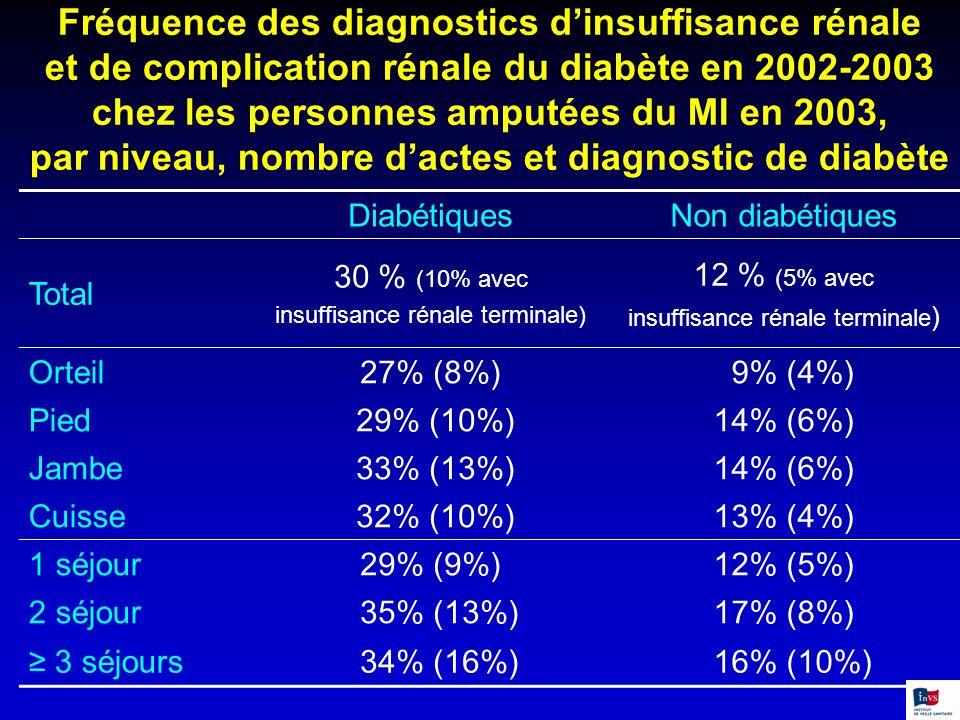Fréquence des diagnostics dinsuffisance rénale et de complication rénale du diabète en 2002-2003 chez les personnes amputées du MI en 2003, par niveau