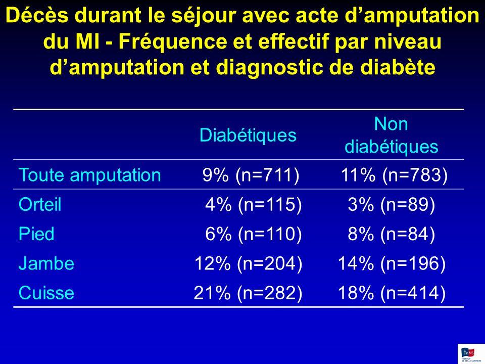Décès durant le séjour avec acte damputation du MI - Fréquence et effectif par niveau damputation et diagnostic de diabète Diabétiques Non diabétiques
