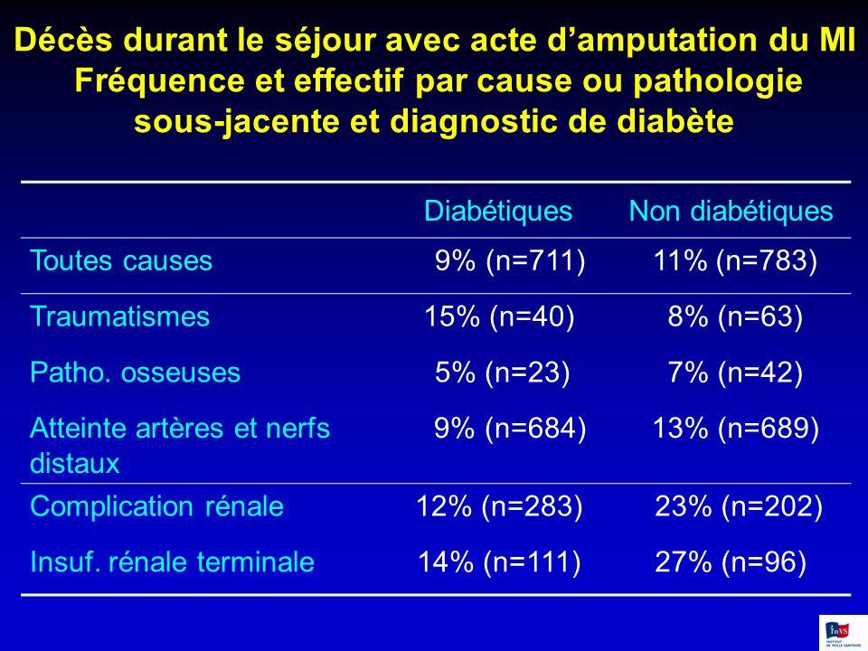 DiabétiquesNon diabétiques Toutes causes 9% (n=711) 11% (n=783) Traumatismes15% (n=40) 8% (n=63) Patho. osseuses 5% (n=23) 7% (n=42) Atteinte artères