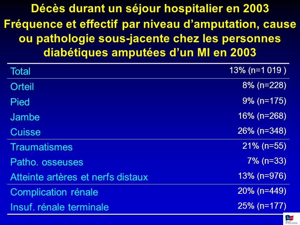 Total 13% (n=1 019 ) Orteil 8% (n=228) Pied 9% (n=175) Jambe 16% (n=268) Cuisse 26% (n=348) Traumatismes 21% (n=55) Patho. osseuses 7% (n=33) Atteinte