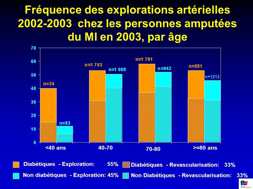 Fréquence des explorations artérielles 2002-2003 chez les personnes amputées du MI en 2003, par âge <40 ans40-70 70-80 >=80 ans Diabétiques - Explorat