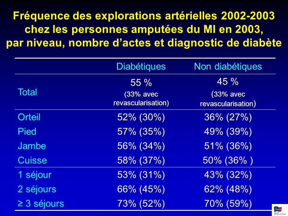 Fréquence des explorations artérielles 2002-2003 chez les personnes amputées du MI en 2003, par niveau, nombre dactes et diagnostic de diabète Diabéti