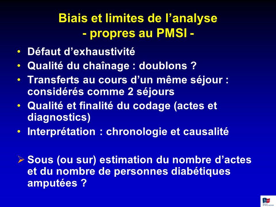 Biais et limites de lanalyse - propres au PMSI - Défaut dexhaustivité Qualité du chaînage : doublons ? Transferts au cours dun même séjour : considéré