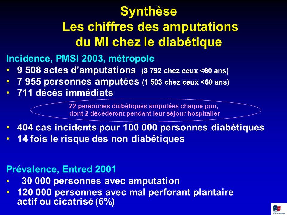 Synthèse Les chiffres des amputations du MI chez le diabétique Incidence, PMSI 2003, métropole 9 508 actes damputations (3 792 chez ceux <60 ans) 7 95
