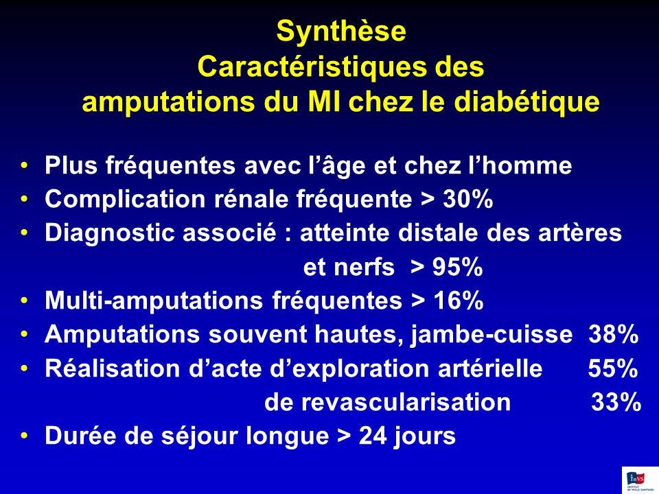 Synthèse Caractéristiques des amputations du MI chez le diabétique Plus fréquentes avec lâge et chez lhomme Complication rénale fréquente > 30% Diagno