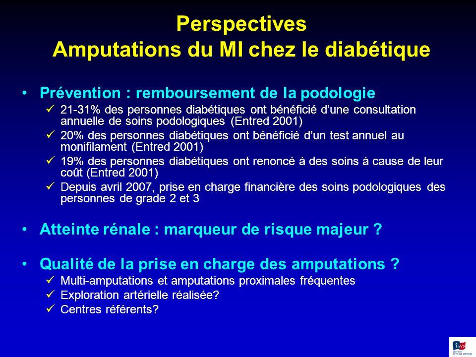 Perspectives Amputations du MI chez le diabétique Prévention : remboursement de la podologie 21-31% des personnes diabétiques ont bénéficié dune consu