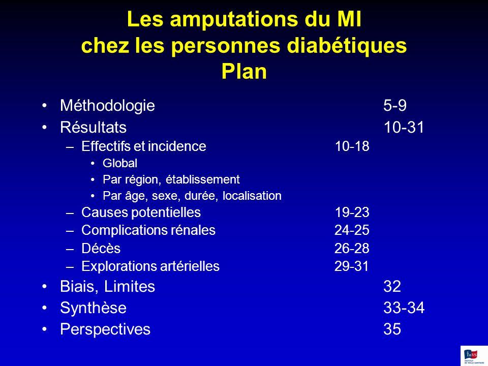 Les amputations du MI chez les personnes diabétiques Plan Méthodologie5-9 Résultats10-31 –Effectifs et incidence10-18 Global Par région, établissement