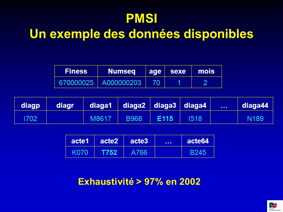 PMSI Un exemple des données disponibles FinessNumseqagesexemois 670000025A000000203 70 12 acte1acte2acte3…acte64 K070T752A766 B245 Exhaustivité > 97%