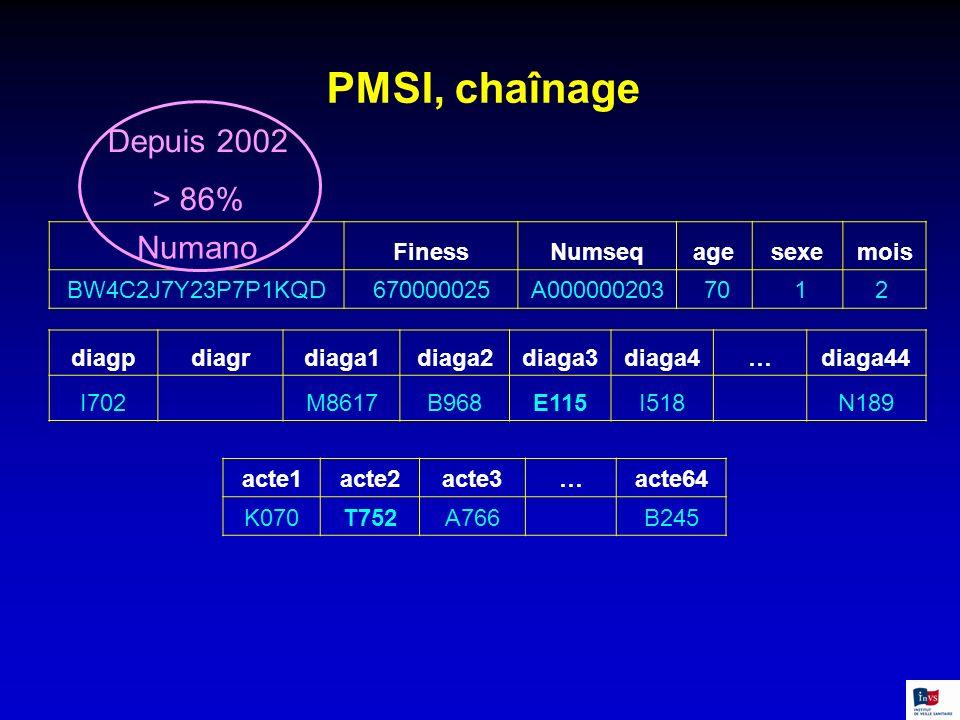 PMSI, chaînage Numano FinessNumseqagesexemois BW4C2J7Y23P7P1KQD670000025A000000203 70 12 acte1acte2acte3…acte64 K070T752A766 B245 diagpdiagrdiaga1diag