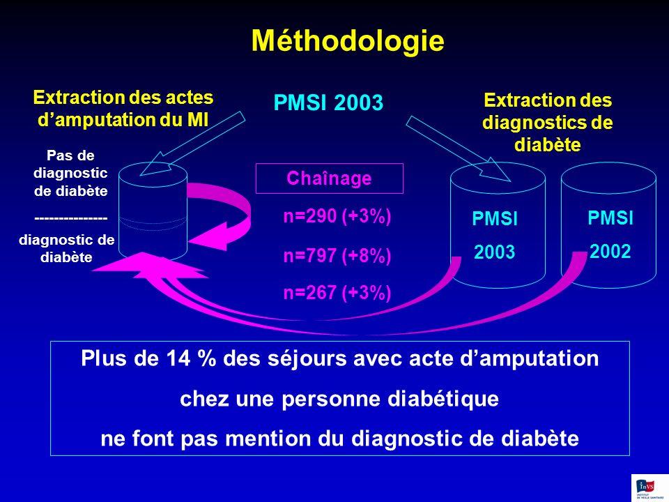 Méthodologie Extraction des actes damputation du MI PMSI 2003 Extraction des diagnostics de diabète Pas de diagnostic de diabète --------------- diagn