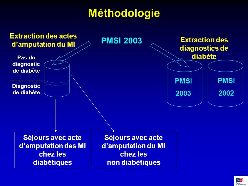 Méthodologie Extraction des actes damputation du MI PMSI 2003 Extraction des diagnostics de diabète Pas de diagnostic de diabète ------------------ Di