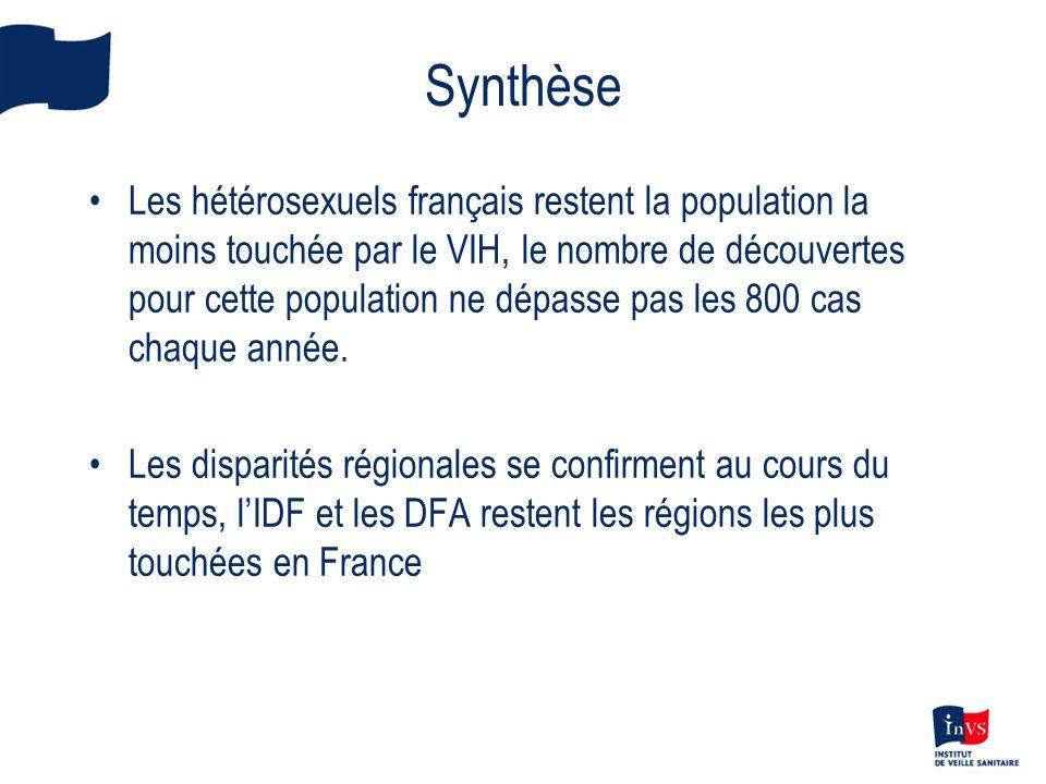 Synthèse Les hétérosexuels français restent la population la moins touchée par le VIH, le nombre de découvertes pour cette population ne dépasse pas les 800 cas chaque année.
