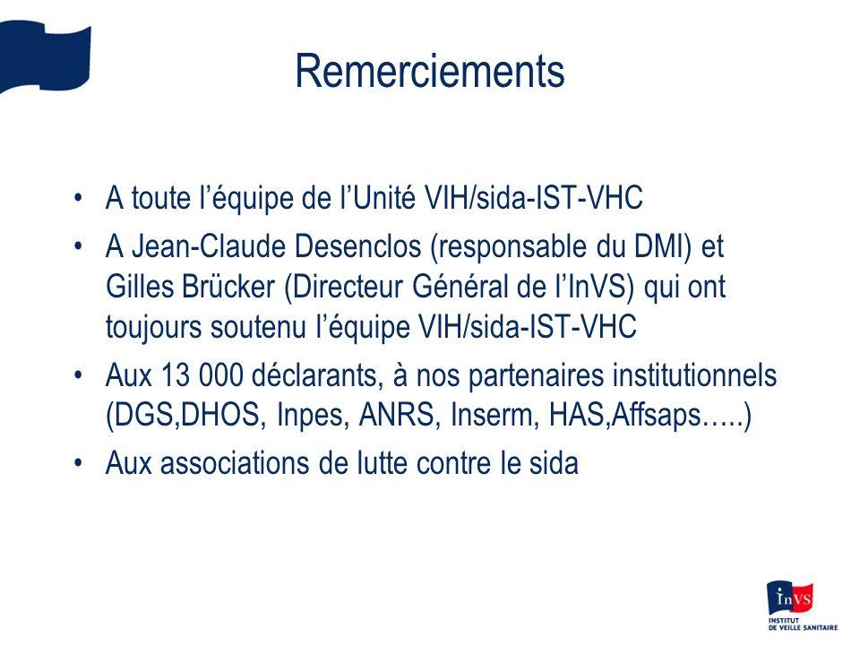 Remerciements A toute léquipe de lUnité VIH/sida-IST-VHC A Jean-Claude Desenclos (responsable du DMI) et Gilles Brücker (Directeur Général de lInVS) qui ont toujours soutenu léquipe VIH/sida-IST-VHC Aux 13 000 déclarants, à nos partenaires institutionnels (DGS,DHOS, Inpes, ANRS, Inserm, HAS,Affsaps…..) Aux associations de lutte contre le sida