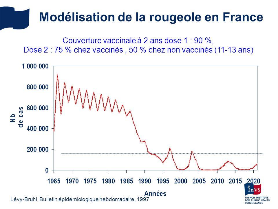 Couverture vaccinale à 2 ans dose 1 : 90 %, Dose 2 : 75 % chez vaccinés, 50 % chez non vaccinés (11-13 ans) Modélisation de la rougeole en France Lévy