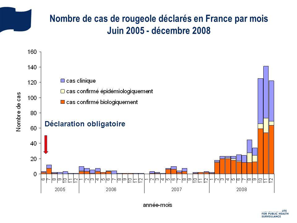 Nombre de cas de rougeole déclarés en France par mois Juin 2005 - décembre 2008 Déclaration obligatoire