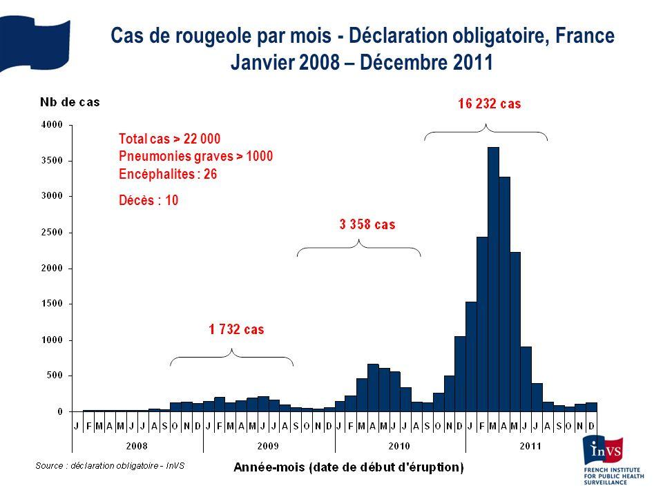 Cas de rougeole par mois - Déclaration obligatoire, France Janvier 2008 – Décembre 2011 Total cas > 22 000 Pneumonies graves > 1000 Encéphalites : 26