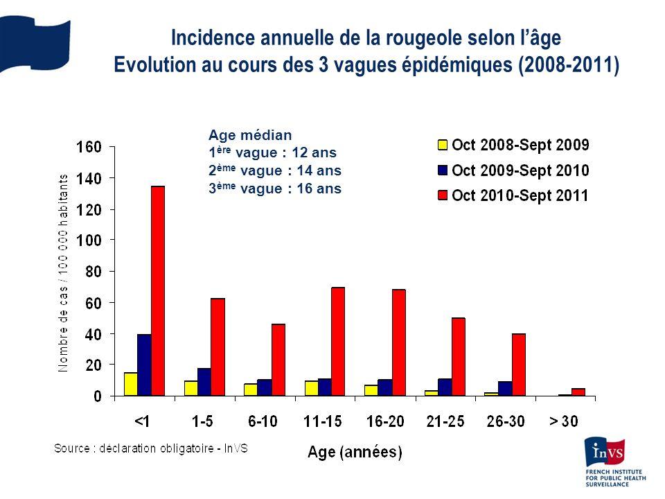 Incidence annuelle de la rougeole selon lâge Evolution au cours des 3 vagues épidémiques (2008-2011) Age médian 1 ère vague : 12 ans 2 ème vague : 14