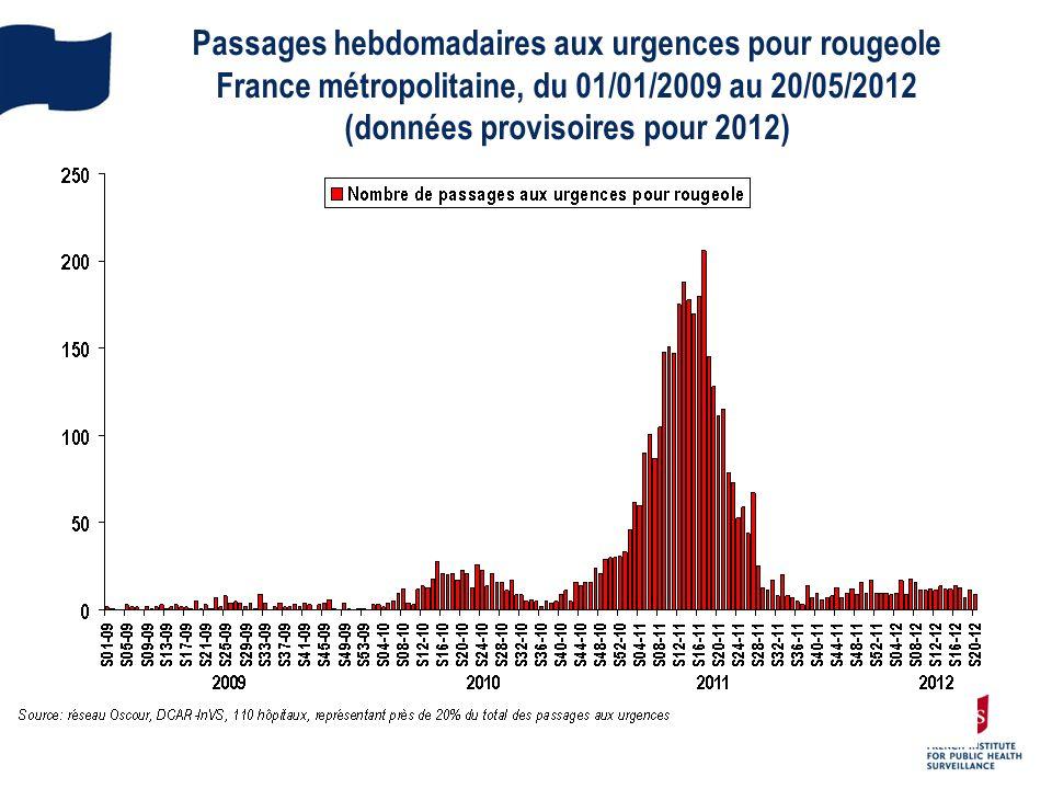 Passages hebdomadaires aux urgences pour rougeole France métropolitaine, du 01/01/2009 au 20/05/2012 (données provisoires pour 2012)