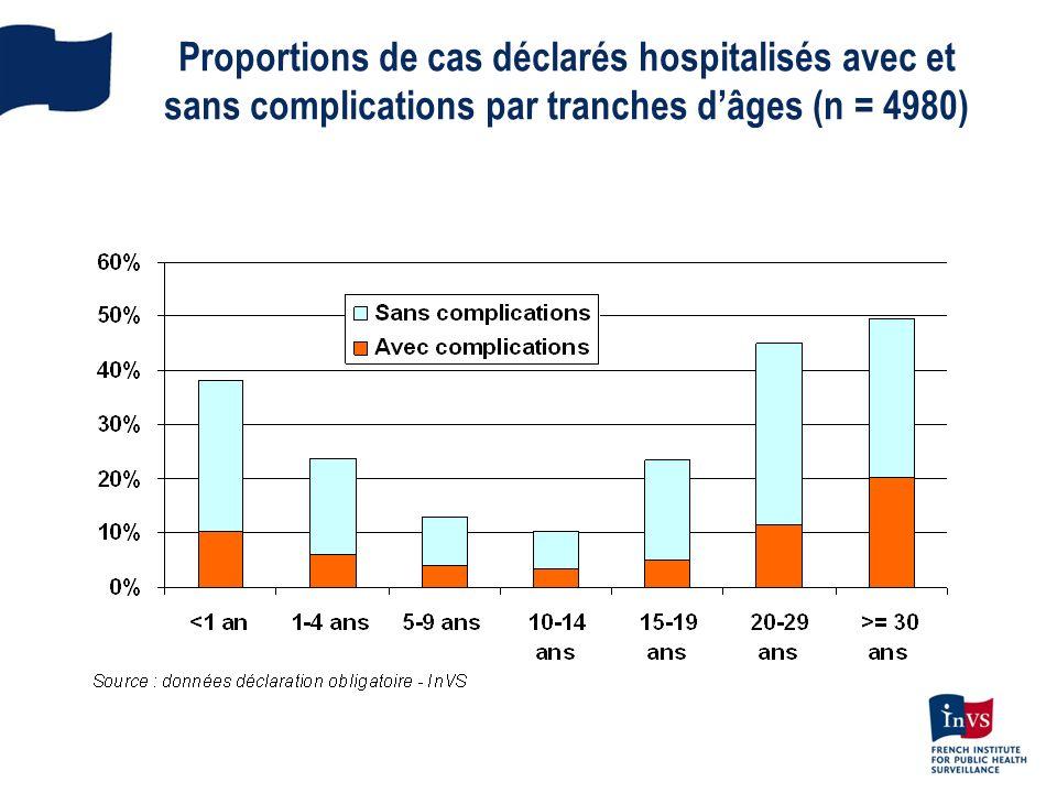 Proportions de cas déclarés hospitalisés avec et sans complications par tranches dâges (n = 4980)