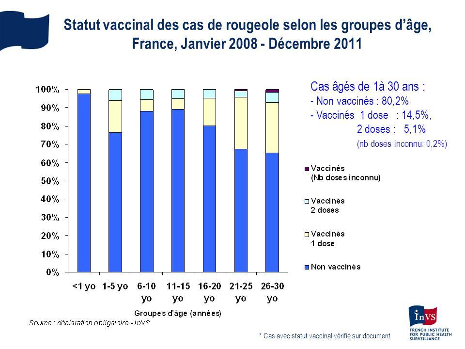 Statut vaccinal des cas de rougeole selon les groupes dâge, France, Janvier 2008 - Décembre 2011 * Cas avec statut vaccinal vérifié sur document Cas â