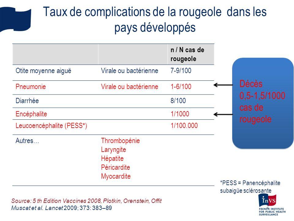 Taux de complications de la rougeole dans les pays développés n / N cas de rougeole Otite moyenne aiguëVirale ou bactérienne7-9/100 PneumonieVirale ou