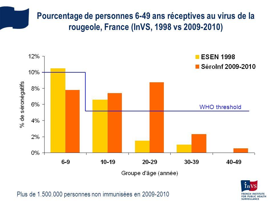Pourcentage de personnes 6-49 ans réceptives au virus de la rougeole, France (InVS, 1998 vs 2009-2010) WHO threshold Plus de 1.500.000 personnes non i