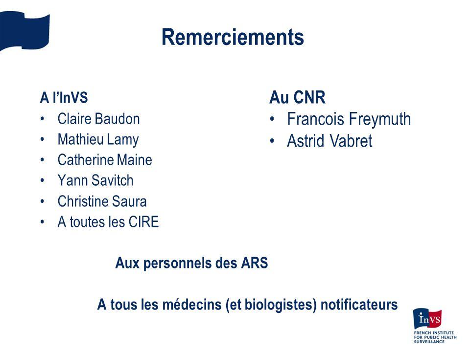 Remerciements A lInVS Claire Baudon Mathieu Lamy Catherine Maine Yann Savitch Christine Saura A toutes les CIRE Aux personnels des ARS A tous les méde