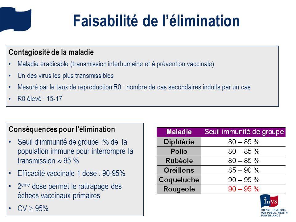 Faisabilité de lélimination Contagiosité de la maladie Maladie éradicable (transmission interhumaine et à prévention vaccinale) Un des virus les plus
