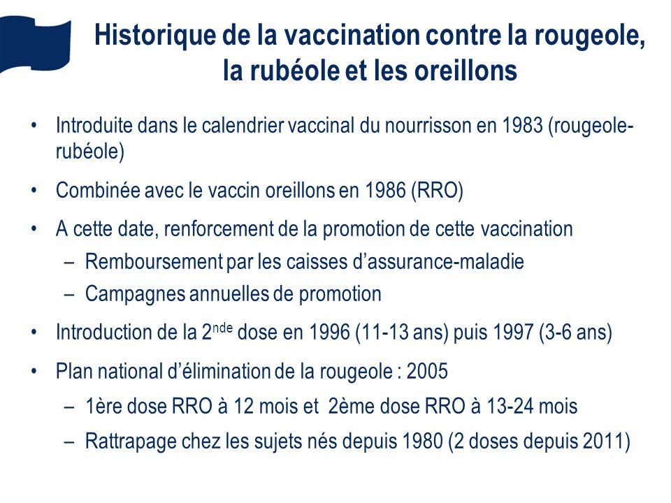 Historique de la vaccination contre la rougeole, la rubéole et les oreillons Introduite dans le calendrier vaccinal du nourrisson en 1983 (rougeole- r