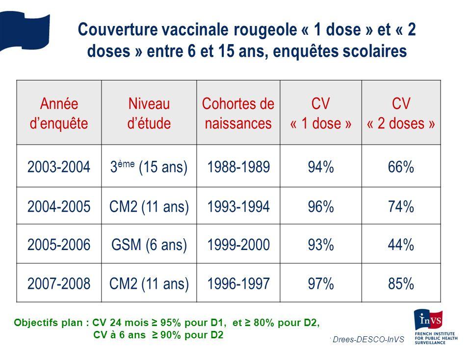 Statut vaccinal des cas de rougeole selon les groupes dâge, France, Janvier 2008 - Décembre 2011 * Cas avec statut vaccinal vérifié sur document Cas âgés de 1à 30 ans : - Non vaccinés : 80,2% - Vaccinés 1 dose : 14,5%, 2 doses : 5,1% (nb doses inconnu: 0,2%)
