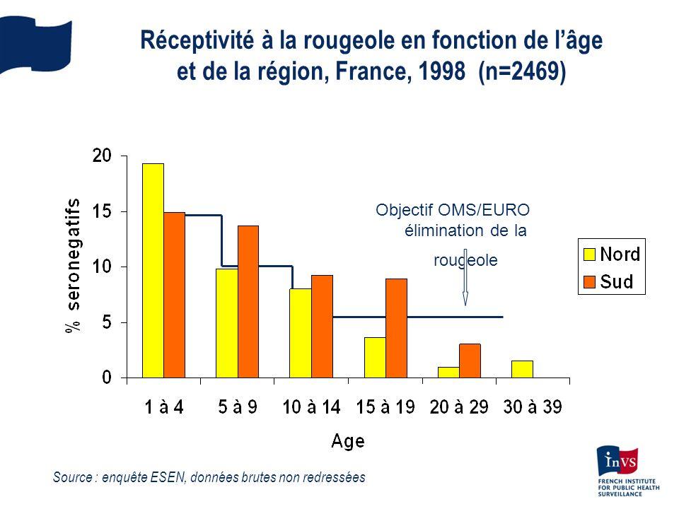 Réceptivité à la rougeole en fonction de lâge et de la région, France, 1998 (n=2469) Source : enquête ESEN, données brutes non redressées Objectif OMS
