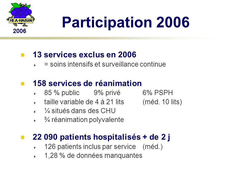 2006 Participation 2006 13 services exclus en 2006 = soins intensifs et surveillance continue 158 services de réanimation 85 % public9% privé6% PSPH taille variable de 4 à 21 lits(méd.