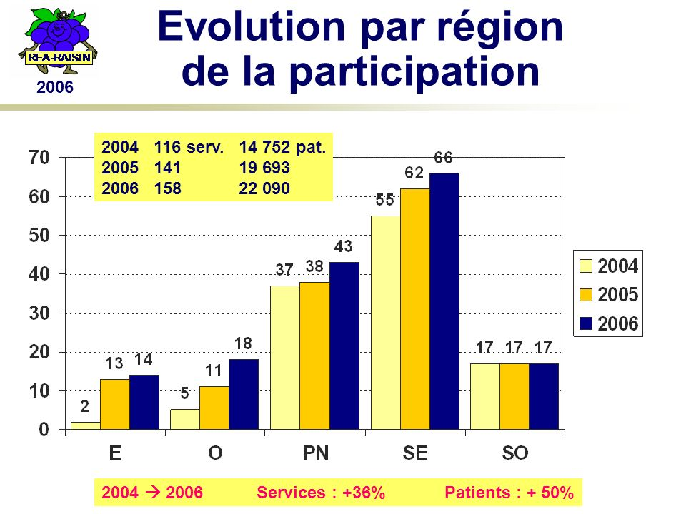 2006 Evolution par région de la participation 2004 116 serv.14 752 pat.