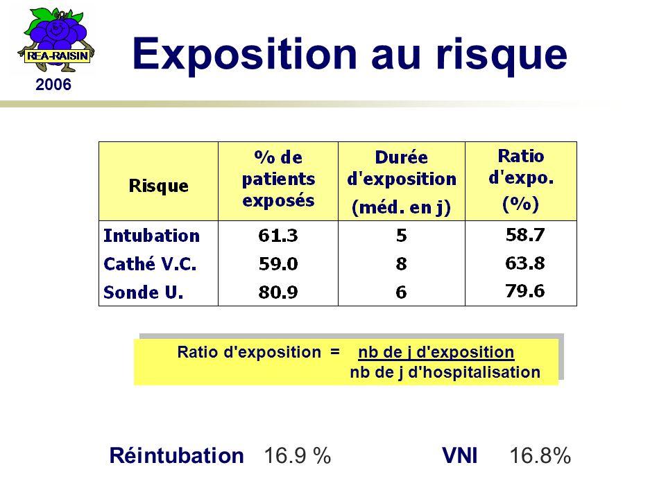 Exposition au risque Ratio d exposition = nb de j d exposition nb de j d hospitalisation Ratio d exposition = nb de j d exposition nb de j d hospitalisation Réintubation 16.9 %VNI16.8%